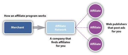 best affiliate network in india, top affiliate network in india, affiliate network india, affiliate marketing network in india