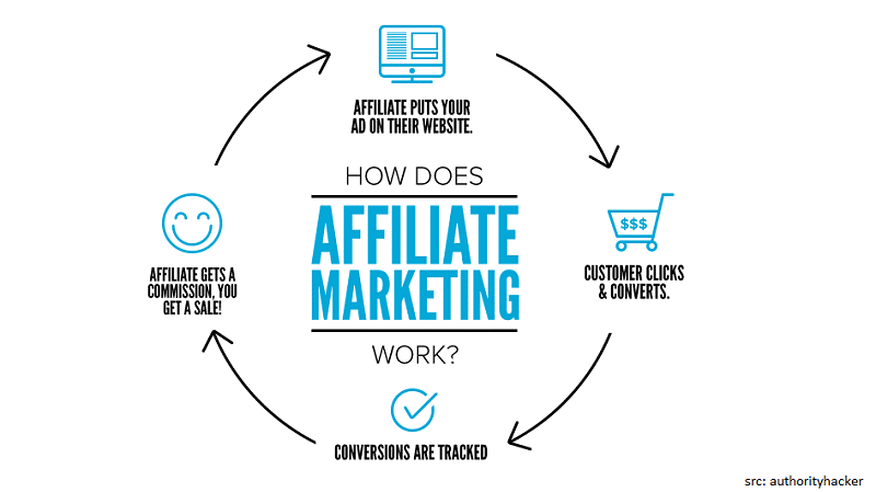 Image related to Affiliate Marketing, how to earn money online in india, how to earn money online in india without investment, how to make money online in india for students, how can earn money online in india, earn money online in india, how earn money online in india