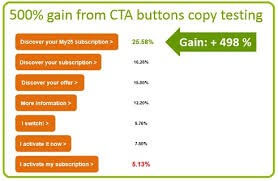 CTA buttons, facebook marketing strategy,marketing strategy of facebook, facebook marketing strategy 2020