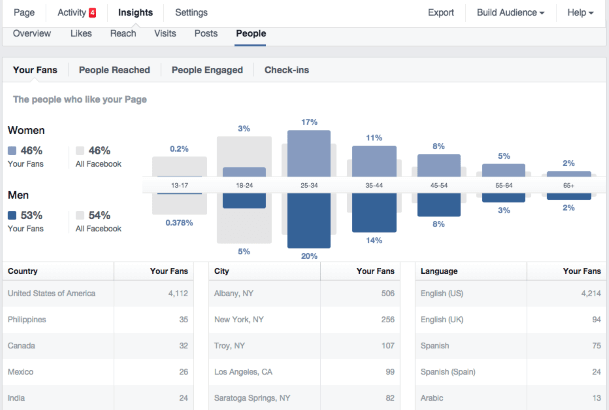 Combining Google Analytics with Facebook Insights for Better Marketing, facebook marketing strategy,marketing strategy of facebook, facebook marketing strategy 2020