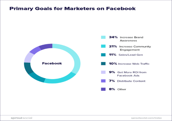 primary goals for marketers on facebook, facebook marketing strategy,marketing strategy of facebook, facebook marketing strategy 2020