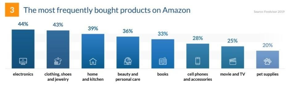 amazon product categories sales