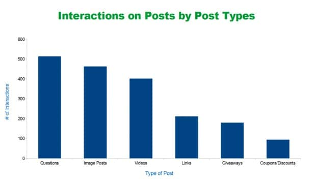 question posts stat for facebook